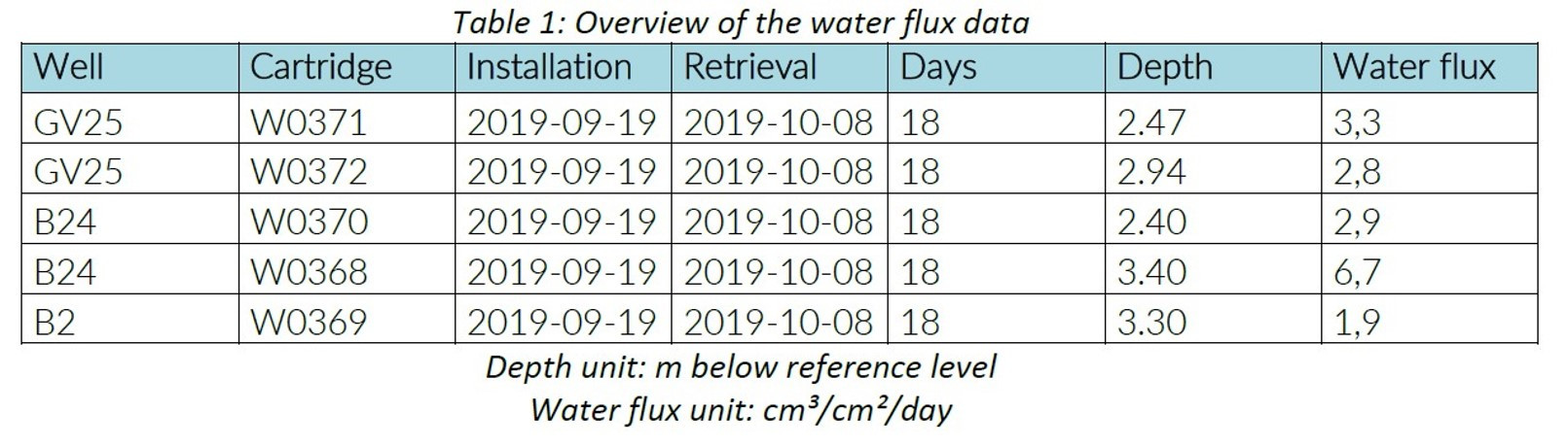 table groundwater fluxes