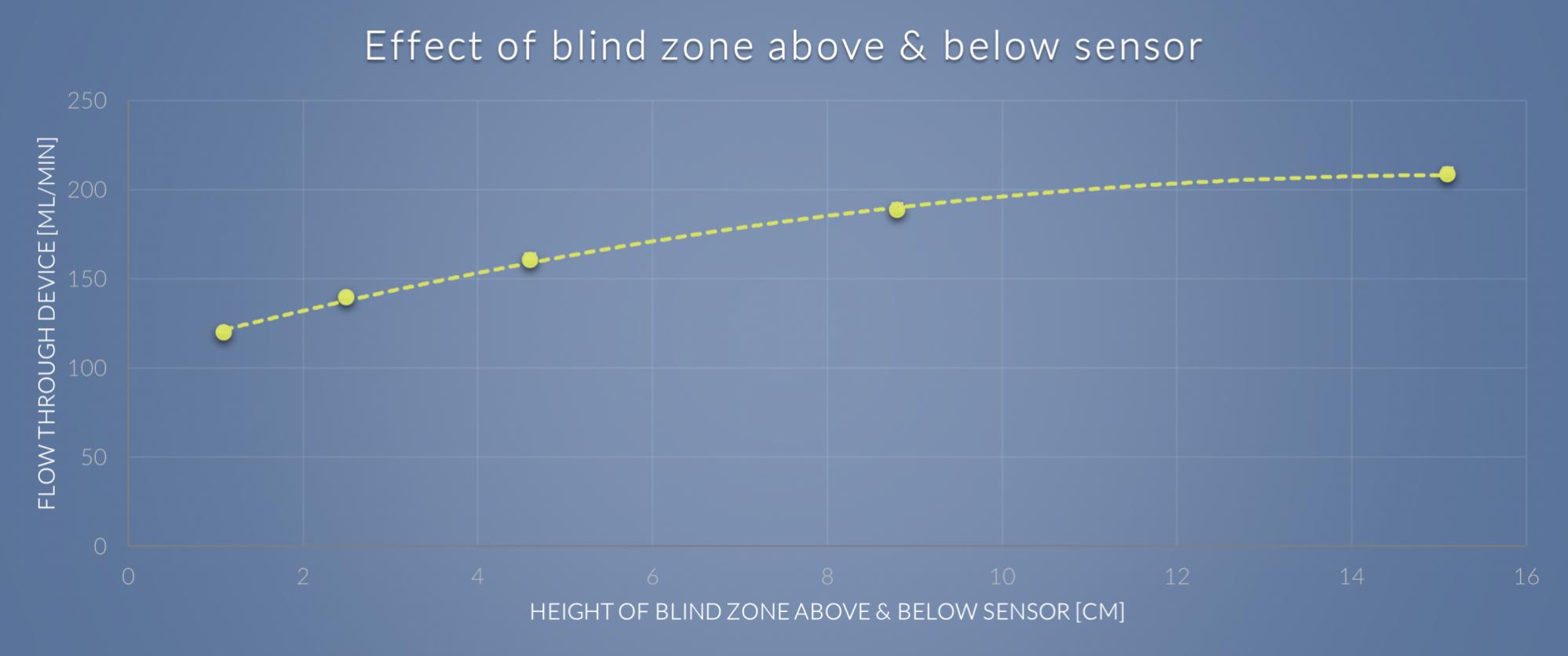 Effect of blind zone above and below iFLUX sensor
