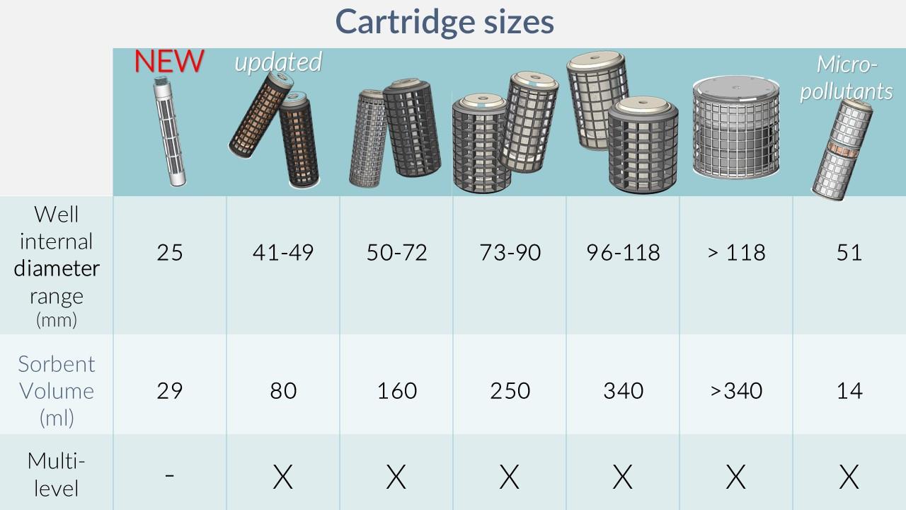 Cartridge Sizes iFLUX
