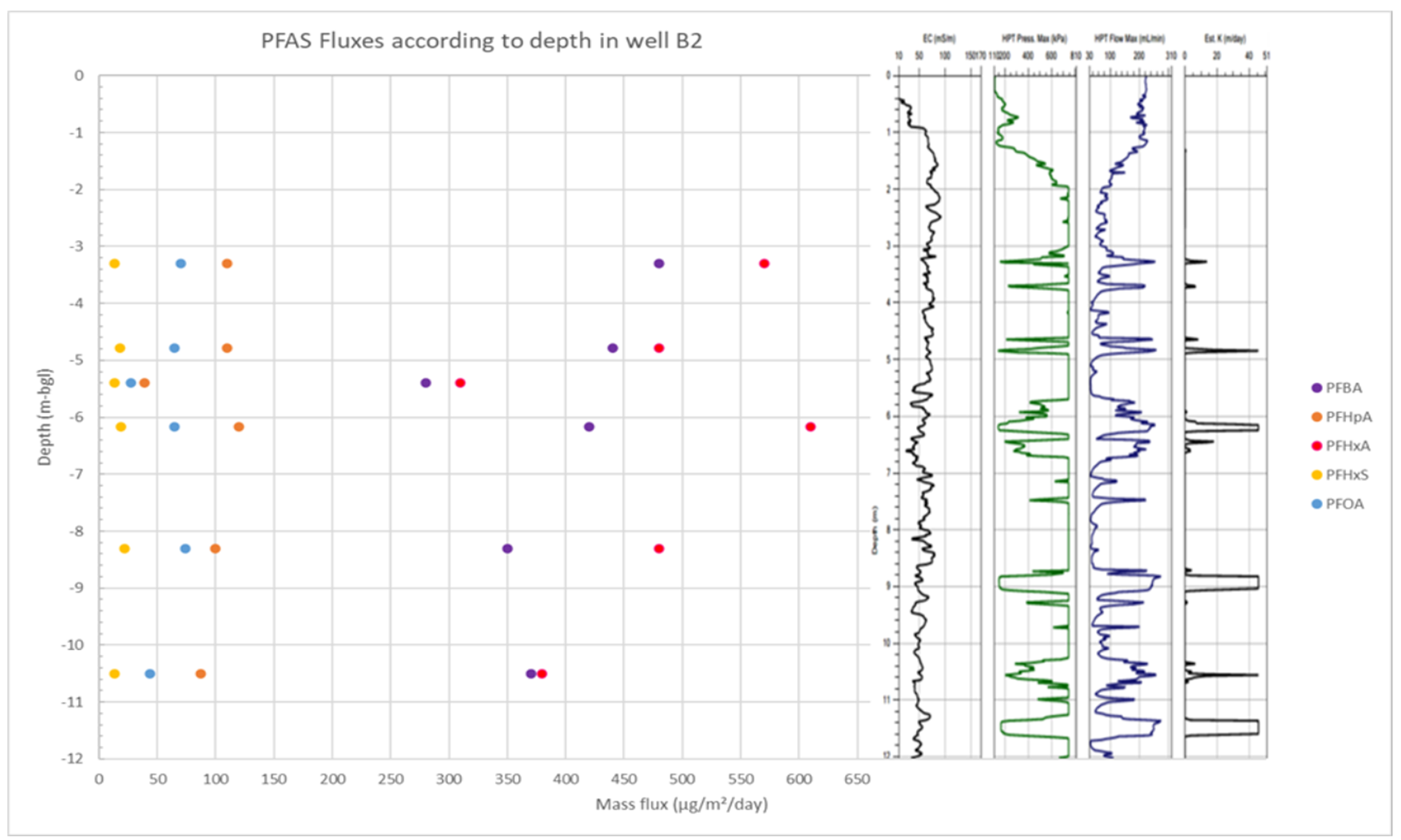 PFAS measured FLUXES
